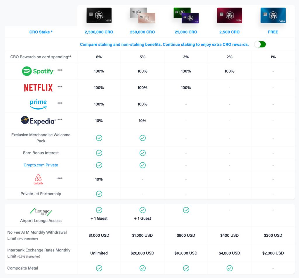 tabel met alle voordelen van elke visa kaart van crypto.com